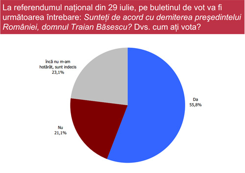 53% prezența la vot la referendumul din 29 iulie
