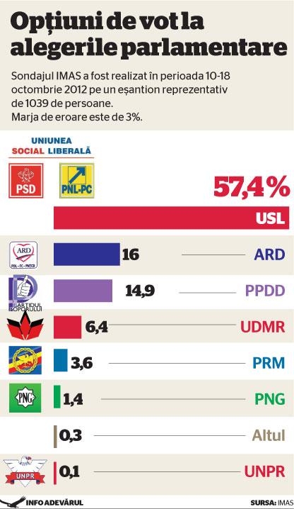 SONDAJ IMAS – USL 57,4%, ARD nu sare de 20%, PPDD scade, UDMR crește