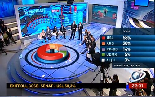 USL a câştigat cu un scor zdrobitor alegerile parlamentare REZULTATE EXITPOLL-URI