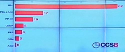 USL își va asigura majoritatea în Parlament, susțin sondajele de opinie