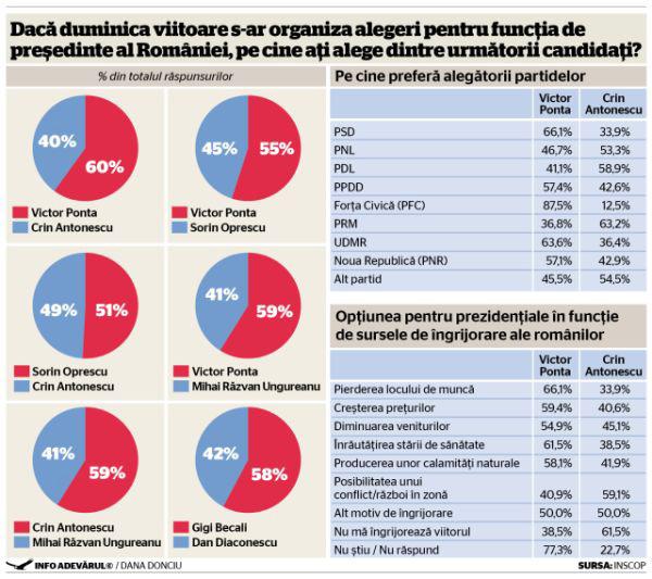 Victor Ponta l-ar învinge pe Crin Antonescu la prezidenţiale. Scor: 60% la 40%