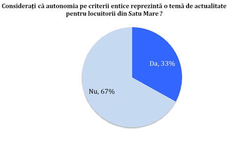 Majoritatea maghiarilor din Satu Mare sunt neinteresați de autonomie și de drapelul secuiesc