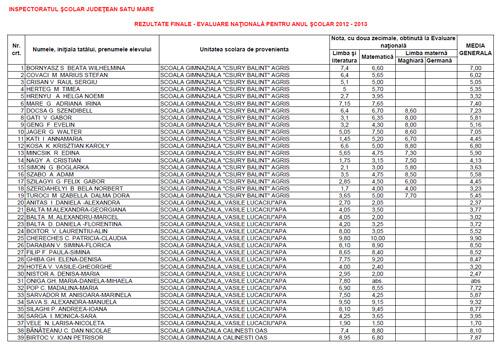 Evaluarea Naţională 2013 – lista rezultate finale Satu Mare