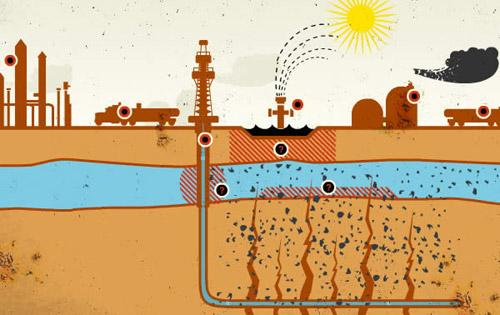 Exploatarea gazelor de şist poate provoca cutremure de pământ