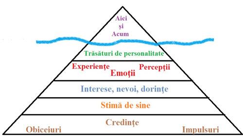 Psihologul de serviciu: Conștient + inconștient =TU