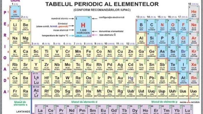 Muzica elementrelor chimice din Tabelul lui Mendeleev (Video)