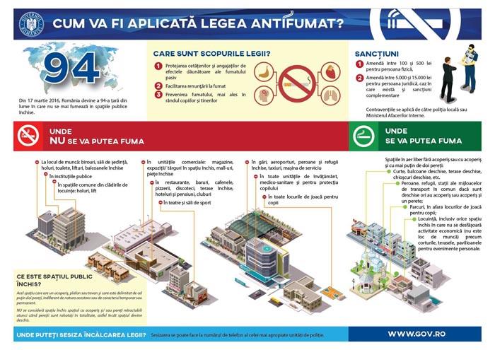 Ghidul de informare privind Legea antifumat a fost publicat pe site-ul Guvernului