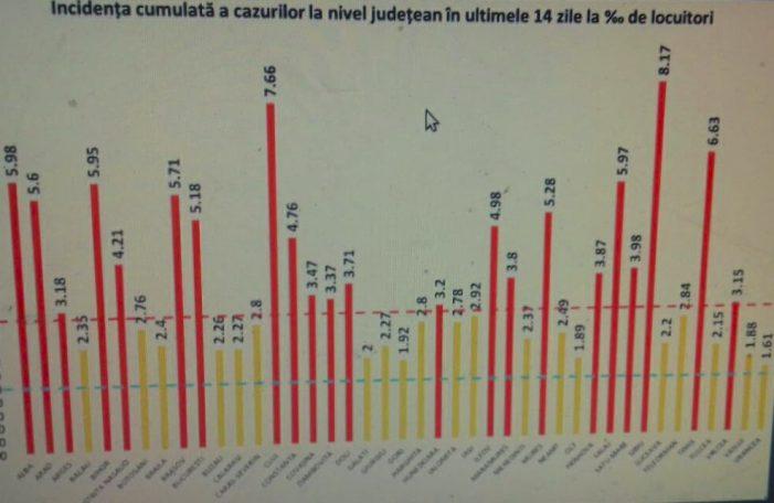 Incidenta Covid în judet se apropie de 4 la mia de locuitori