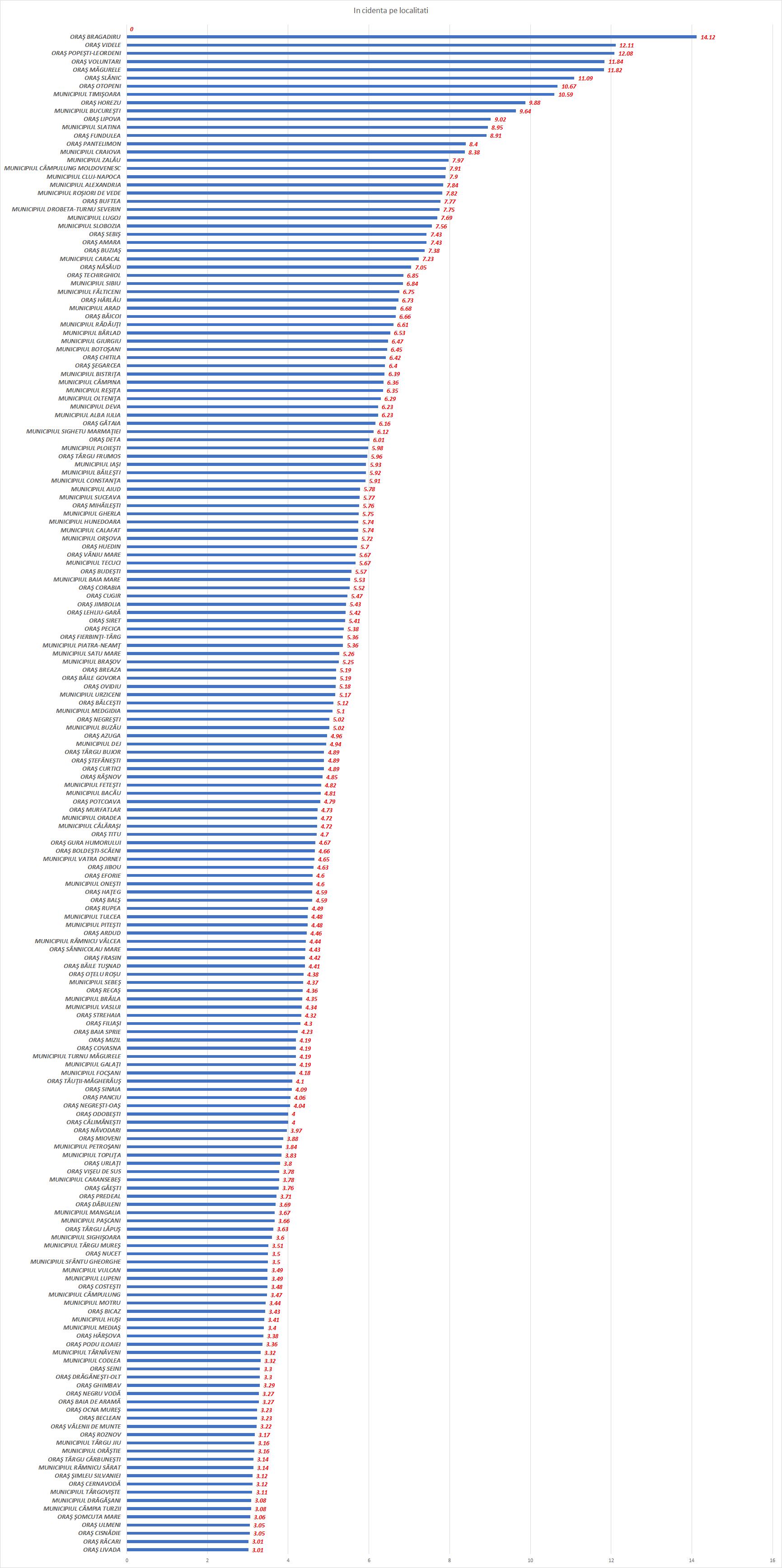 TOP-ul localitatilor după rata de infectare. Cum stăm în judetul Satu Mare ?